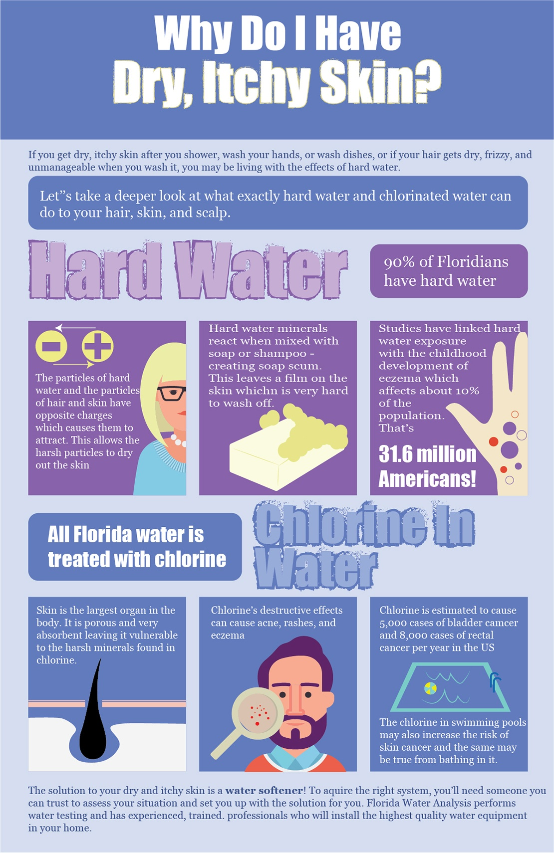 infographic on How Does Hard Water Affect Your Skin